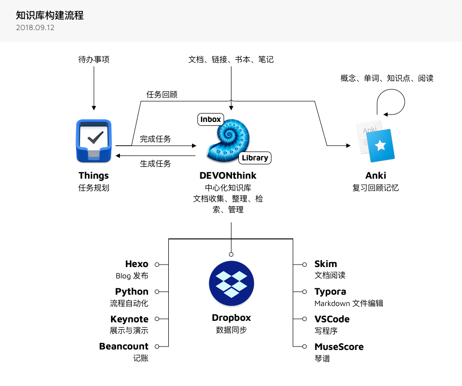 flow-to-build-knowledge-base